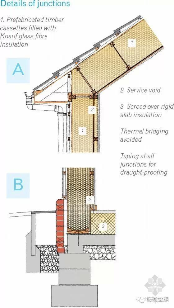 节点详细情况     1预制木材盒填充玻璃纤维保温材料     2空腔